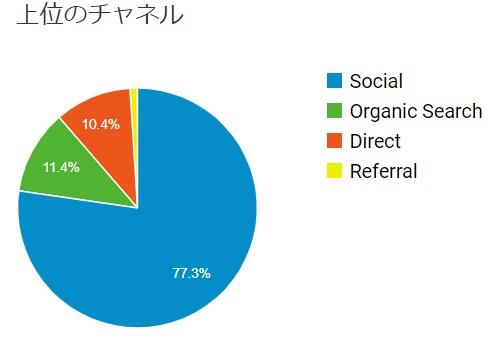 集客グラフ