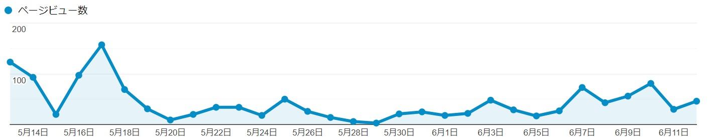 PVグラフ